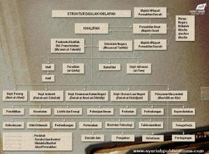 Struktur Daulah Islam